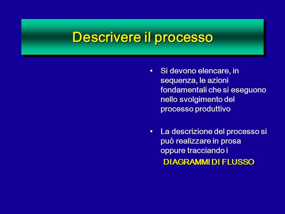 Descrivere il processo Si devono elencare, in sequenza, le azioni fondamentali che si eseguono nello svolgimento del processo produttivo La descrizion