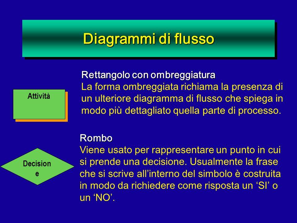 Diagrammi di flusso Attività Rettangolo con ombreggiatura La forma ombreggiata richiama la presenza di un ulteriore diagramma di flusso che spiega in