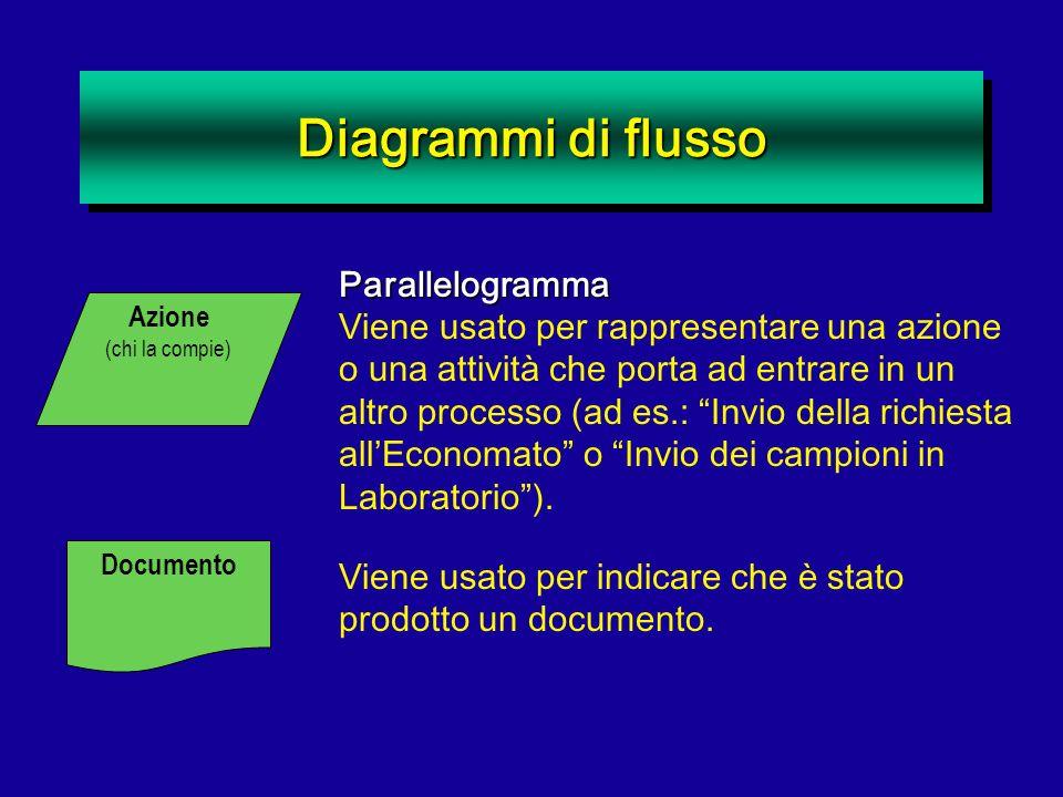 Diagrammi di flusso Azione (chi la compie)Parallelogramma Viene usato per rappresentare una azione o una attività che porta ad entrare in un altro pro