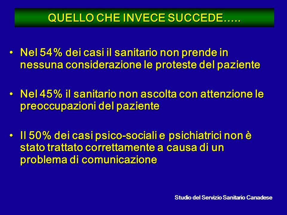 QUELLO CHE INVECE SUCCEDE….. Nel 54% dei casi il sanitario non prende in nessuna considerazione le proteste del pazienteNel 54% dei casi il sanitario