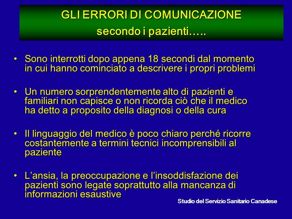 GLI ERRORI DI COMUNICAZIONE secondo i pazienti….. Sono interrotti dopo appena 18 secondi dal momento in cui hanno cominciato a descrivere i propri pro