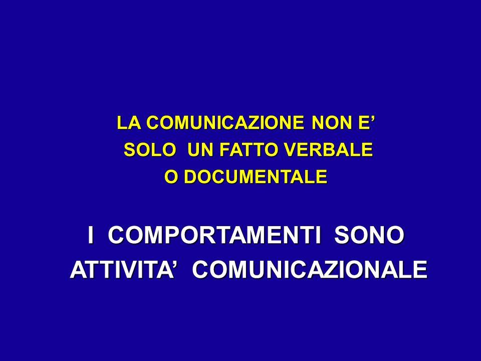 LA COMUNICAZIONE NON E SOLO UN FATTO VERBALE SOLO UN FATTO VERBALE O DOCUMENTALE I COMPORTAMENTI SONO ATTIVITA COMUNICAZIONALE ATTIVITA COMUNICAZIONAL