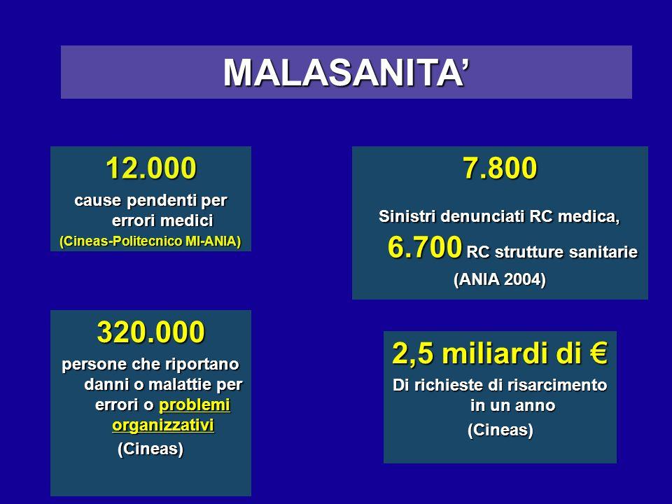12.000 cause pendenti per errori medici (Cineas-Politecnico MI-ANIA) MALASANITA 7.800 Sinistri denunciati RC medica, 6.700 RC strutture sanitarie (ANI