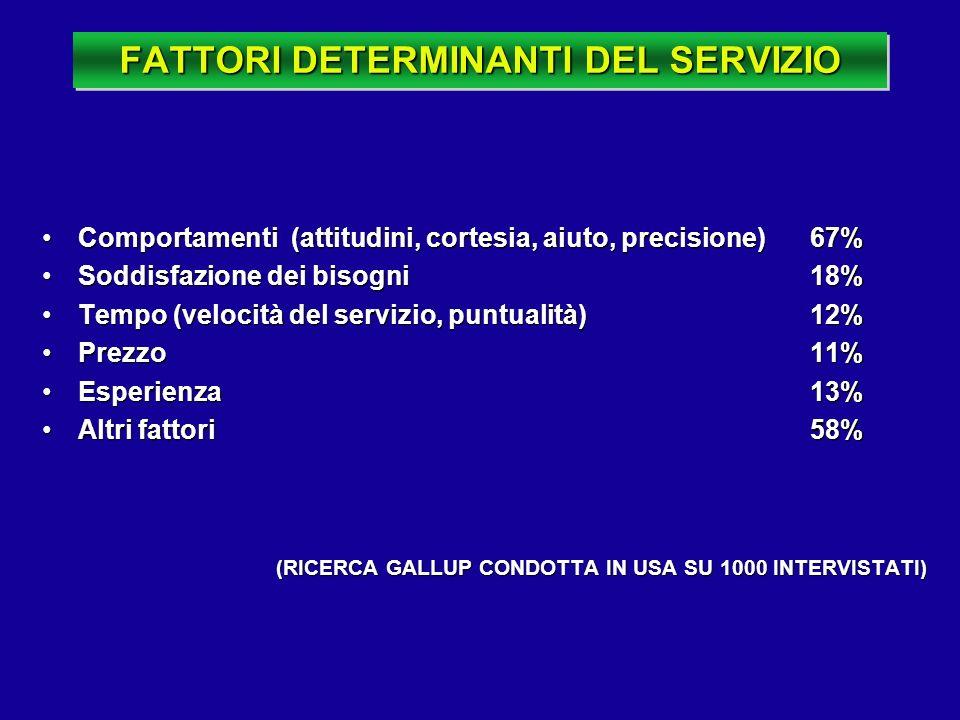 FATTORI DETERMINANTI DEL SERVIZIO Comportamenti (attitudini, cortesia, aiuto, precisione)67%Comportamenti (attitudini, cortesia, aiuto, precisione)67%