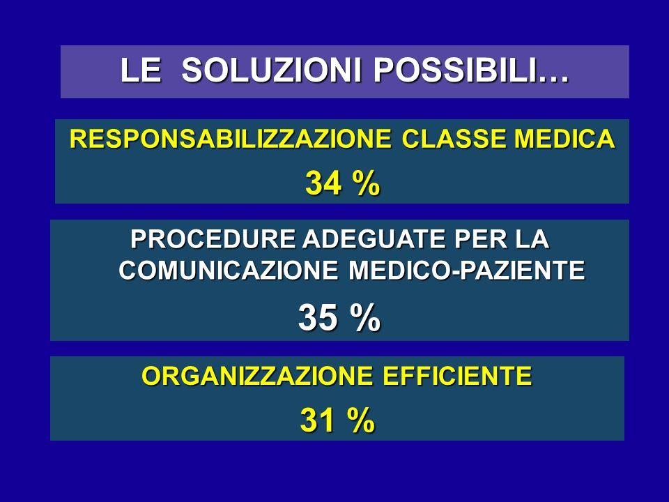 LE SOLUZIONI POSSIBILI… RESPONSABILIZZAZIONE CLASSE MEDICA 34 % PROCEDURE ADEGUATE PER LA COMUNICAZIONE MEDICO-PAZIENTE 35 % ORGANIZZAZIONE EFFICIENTE