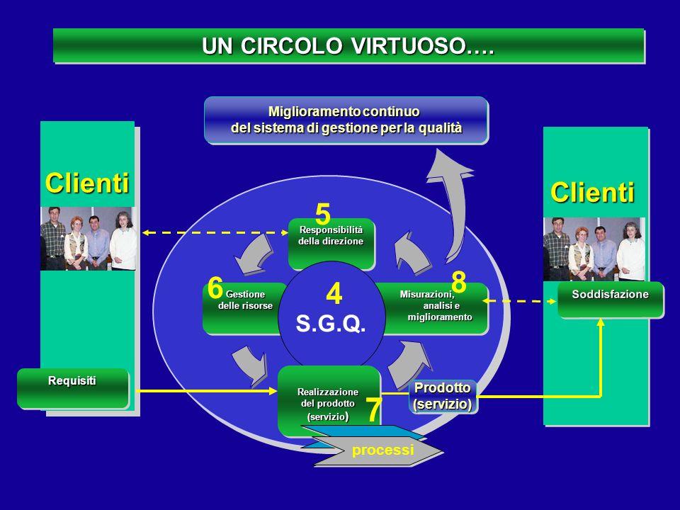 UN CIRCOLO VIRTUOSO…. Responsibilità della direzione Responsibilità Gestione delle risorse Gestione Misurazioni, analisi e miglioramento ClientiClient