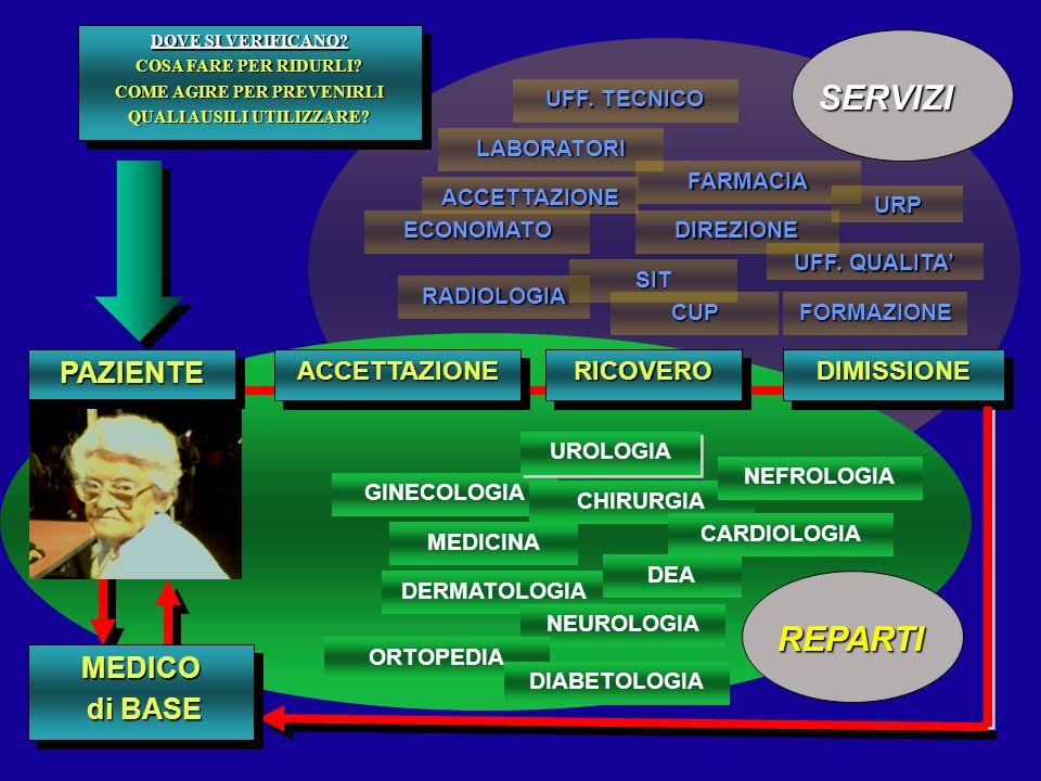 ECONOMATO FARMACIA LABORATORI DIREZIONE RADIOLOGIA SIT GINECOLOGIA UROLOGIA CHIRURGIA DERMATOLOGIA ACCETTAZIONE URP CARDIOLOGIA MEDICINA NEFROLOGIA NE
