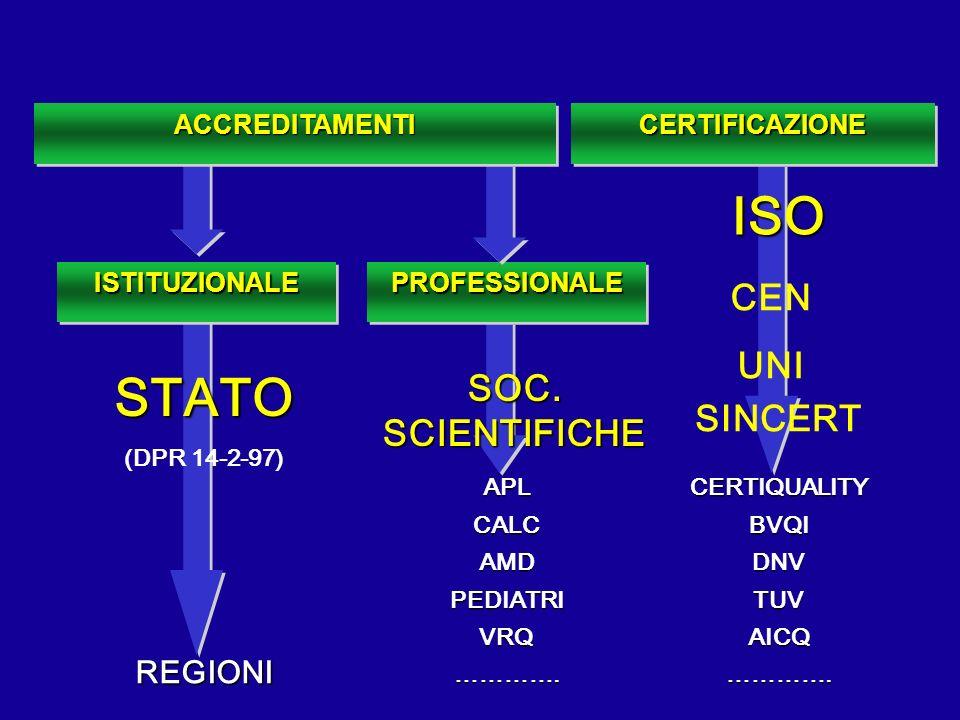 ISO CEN UNI SINCERT CERTIQUALITYBVQIDNVTUVAICQ…………. STATO (DPR 14-2-97) REGIONI SOC. SCIENTIFICHE CERTIFICAZIONECERTIFICAZIONE ISTITUZIONALEISTITUZION