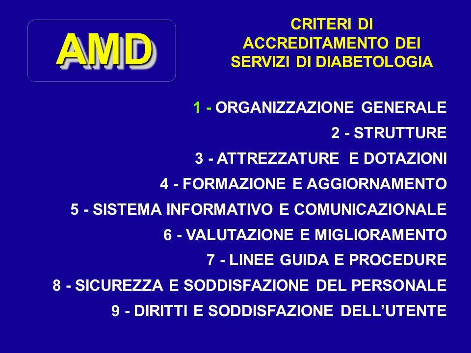 AMDAMD CRITERI DI ACCREDITAMENTO DEI SERVIZI DI DIABETOLOGIA 1 - ORGANIZZAZIONE GENERALE 2 - STRUTTURE 3 - ATTREZZATURE E DOTAZIONI 4 - FORMAZIONE E A