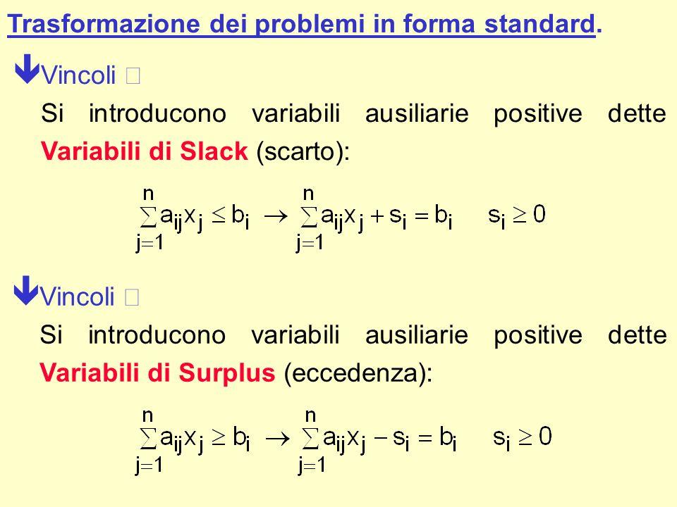 Trasformazione dei problemi in forma standard. Vincoli Si introducono variabili ausiliarie positive dette Variabili di Slack (scarto): Vincoli Si intr