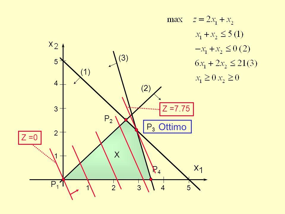 1 2 3 4 5 5432154321 (1) (2) (3) X P1P1 P2P2 P3P3 P4P4 Z =0Z =7.75 Ottimo