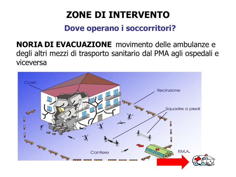 ZONE DI INTERVENTO Dove operano i soccorritori? NORIA DI EVACUAZIONE movimento delle ambulanze e degli altri mezzi di trasporto sanitario dal PMA agli