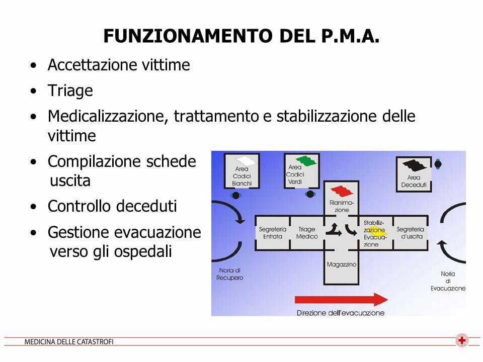 FUNZIONAMENTO DEL P.M.A. Accettazione vittime Triage Medicalizzazione, trattamento e stabilizzazione delle vittime Compilazione schede uscita Controll