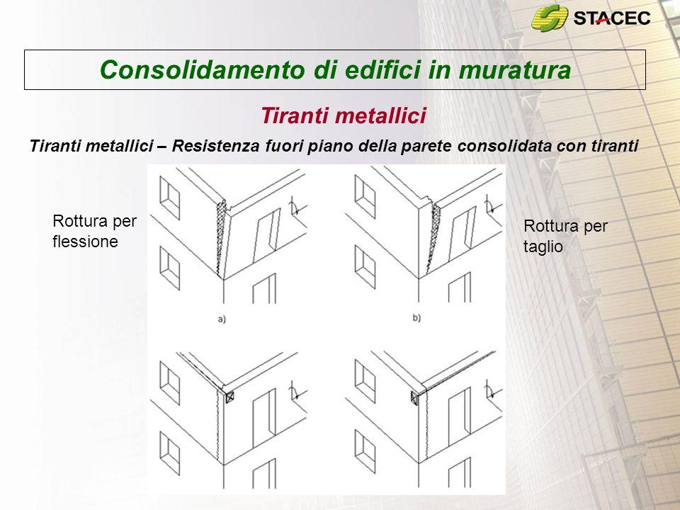 Consolidamento di edifici in muratura Tiranti metallici Tiranti metallici – Resistenza fuori piano della parete consolidata con tiranti Rottura per flessione Rottura per taglio