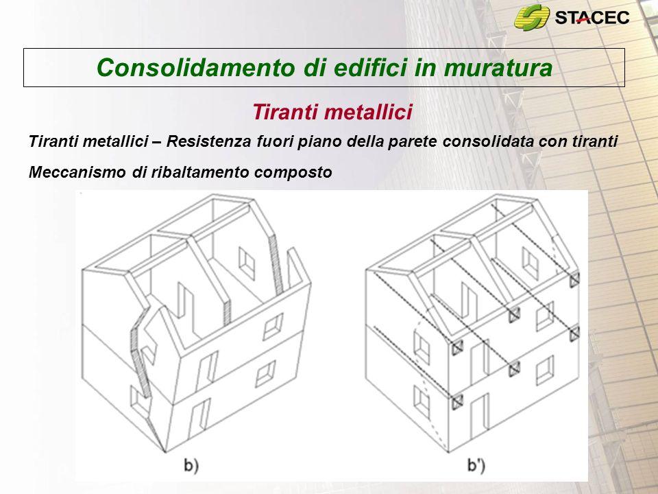 Consolidamento di edifici in muratura Tiranti metallici Tiranti metallici – Resistenza fuori piano della parete consolidata con tiranti Meccanismo di ribaltamento composto