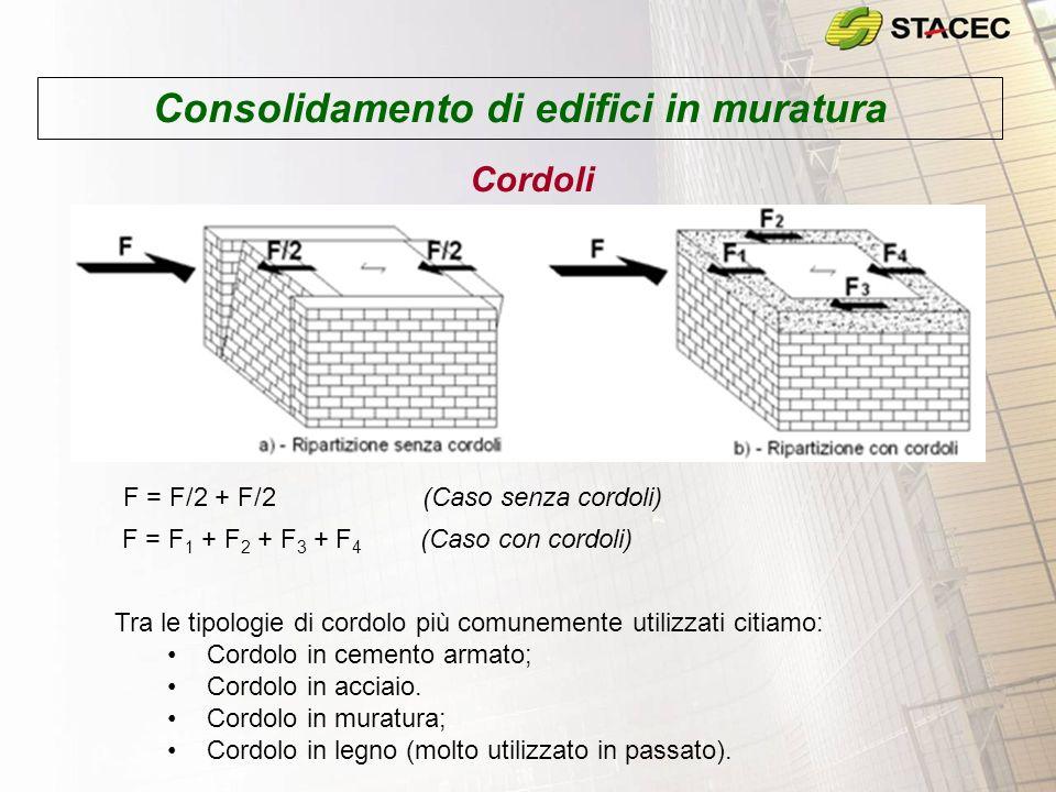 Consolidamento di edifici in muratura Cordoli F = F/2 + F/2 (Caso senza cordoli) F = F 1 + F 2 + F 3 + F 4 (Caso con cordoli) Tra le tipologie di cordolo più comunemente utilizzati citiamo: Cordolo in cemento armato; Cordolo in acciaio.