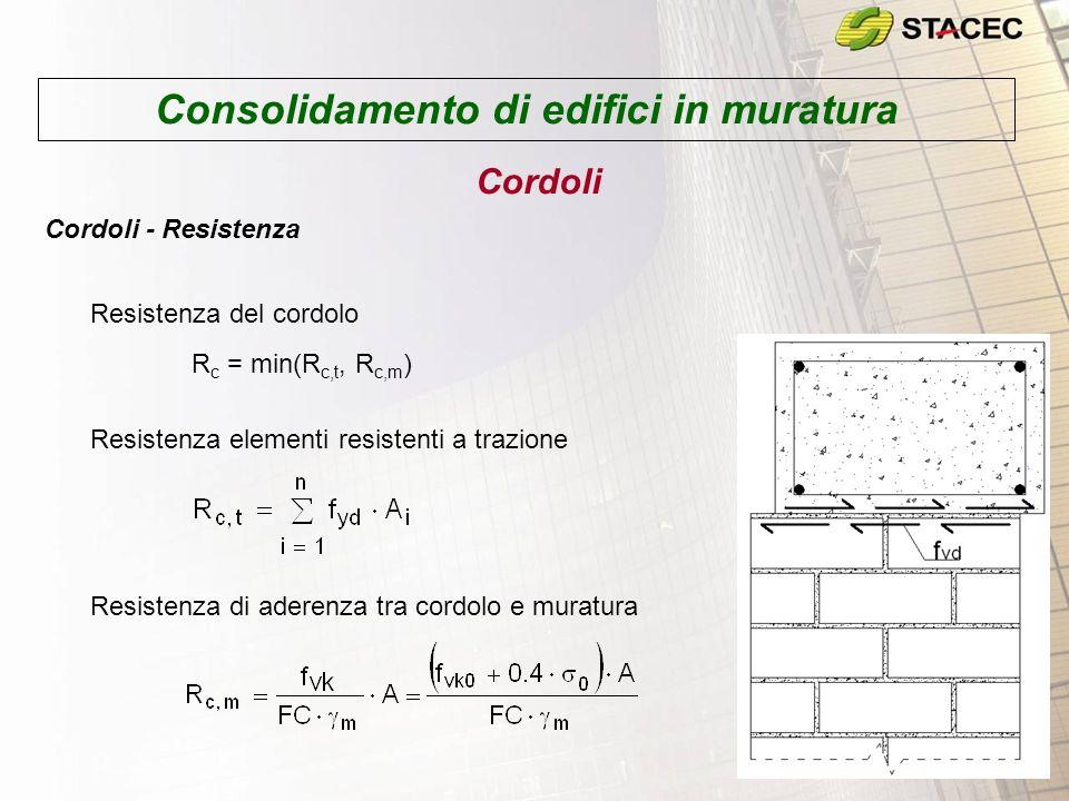 Consolidamento di edifici in muratura Cordoli Cordoli - Resistenza R c = min(R c,t, R c,m ) Resistenza elementi resistenti a trazione Resistenza di aderenza tra cordolo e muratura Resistenza del cordolo