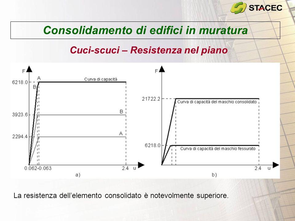Consolidamento di edifici in muratura Cuci-scuci – Resistenza nel piano La resistenza dellelemento consolidato è notevolmente superiore.