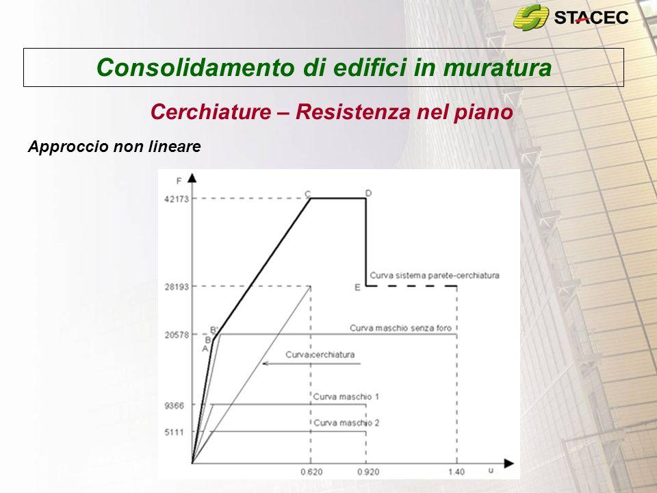 Consolidamento di edifici in muratura Cerchiature – Resistenza nel piano Approccio non lineare