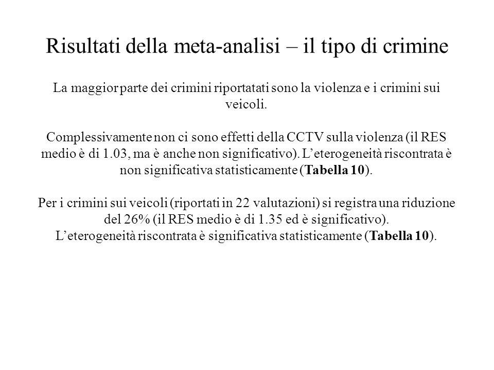 Risultati della meta-analisi – il tipo di crimine La maggior parte dei crimini riportatati sono la violenza e i crimini sui veicoli. Complessivamente