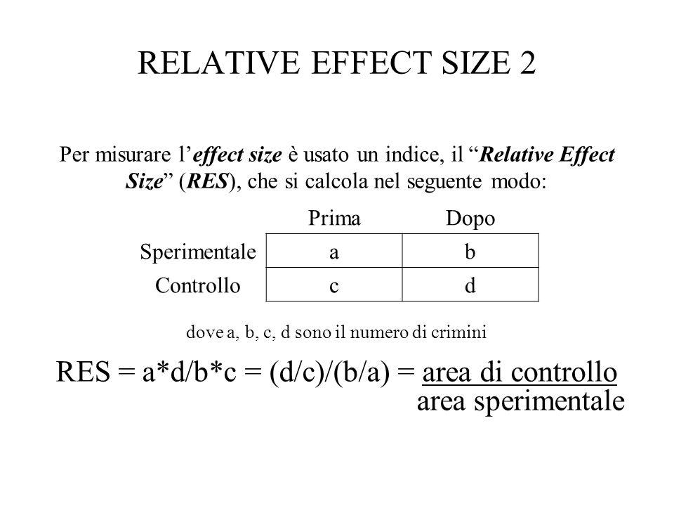 RELATIVE EFFECT SIZE 3 RES = a*d/b*c = (d/c)/(b/a) Un RES = 2 vuol dire che d/c (area di controllo dopo/area di controllo prima) è 2 volte più grande di b/a (area sperimentale dopo/area sperimentale prima).