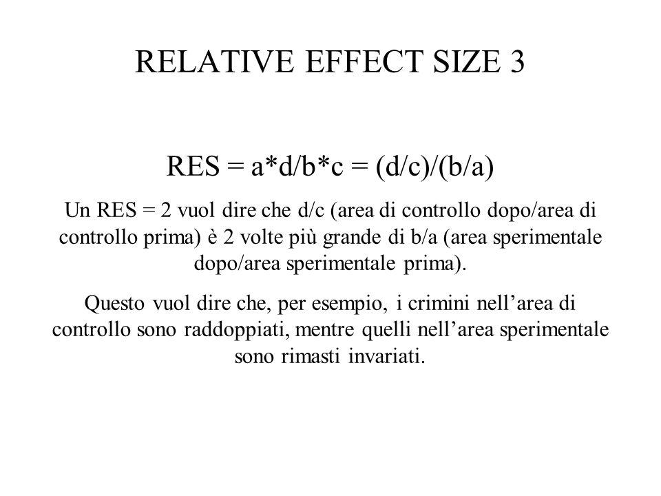 RELATIVE EFFECT SIZE 3 RES = a*d/b*c = (d/c)/(b/a) Un RES = 2 vuol dire che d/c (area di controllo dopo/area di controllo prima) è 2 volte più grande