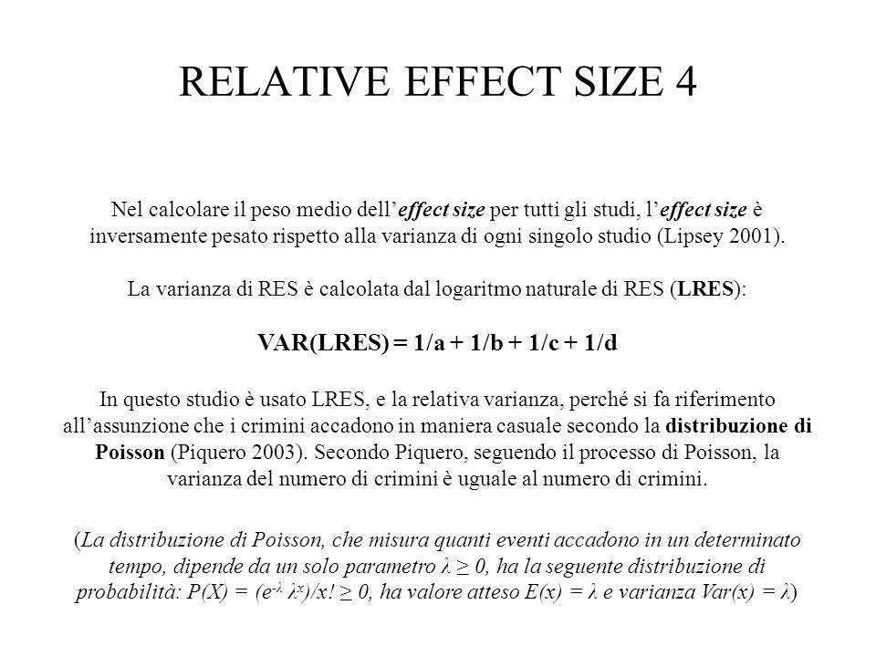 RELATIVE EFFECT SIZE 4 Nel calcolare il peso medio delleffect size per tutti gli studi, leffect size è inversamente pesato rispetto alla varianza di o