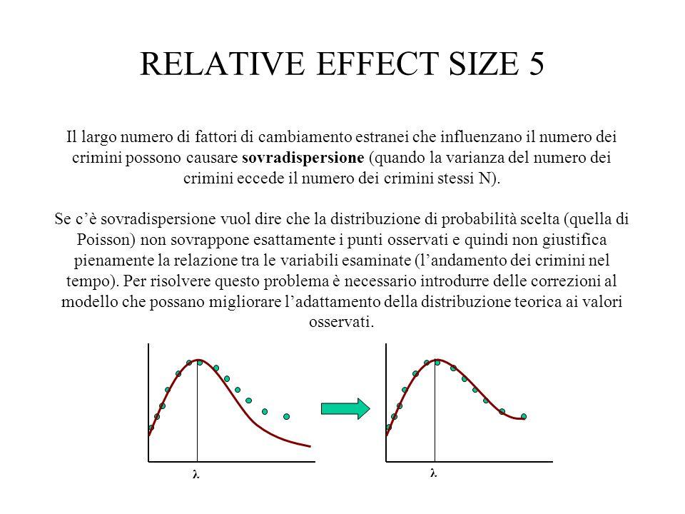 RELATIVE EFFECT SIZE 6 Per risolvere il problema della sovradispersione si introduce: D = VAR/N che specifica il fattore di sovradispersione.