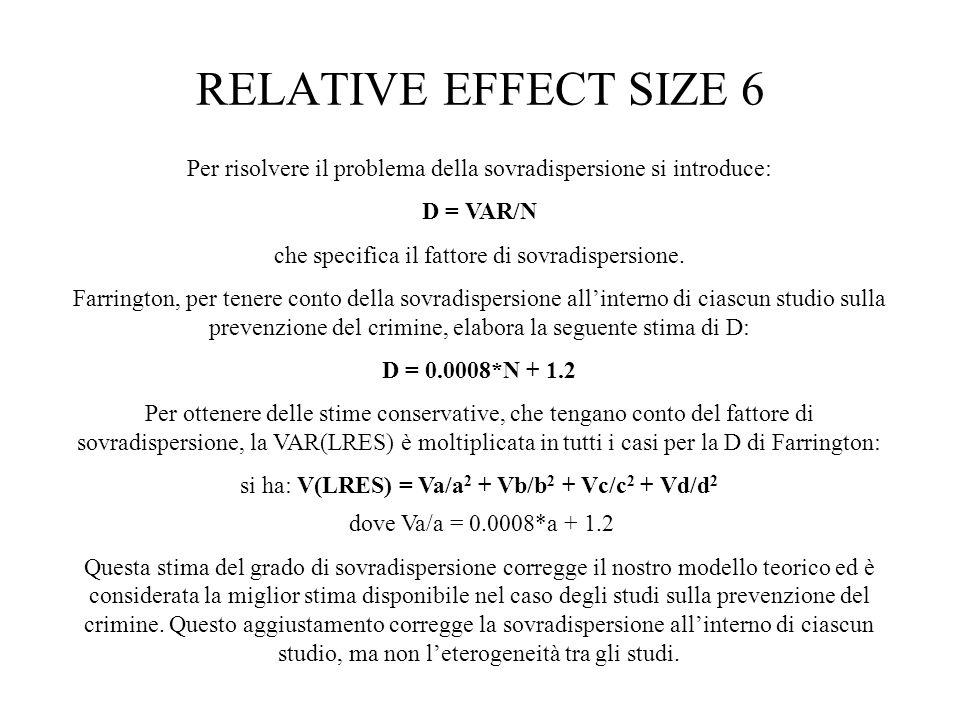 RELATIVE EFFECT SIZE 6 Per risolvere il problema della sovradispersione si introduce: D = VAR/N che specifica il fattore di sovradispersione. Farringt