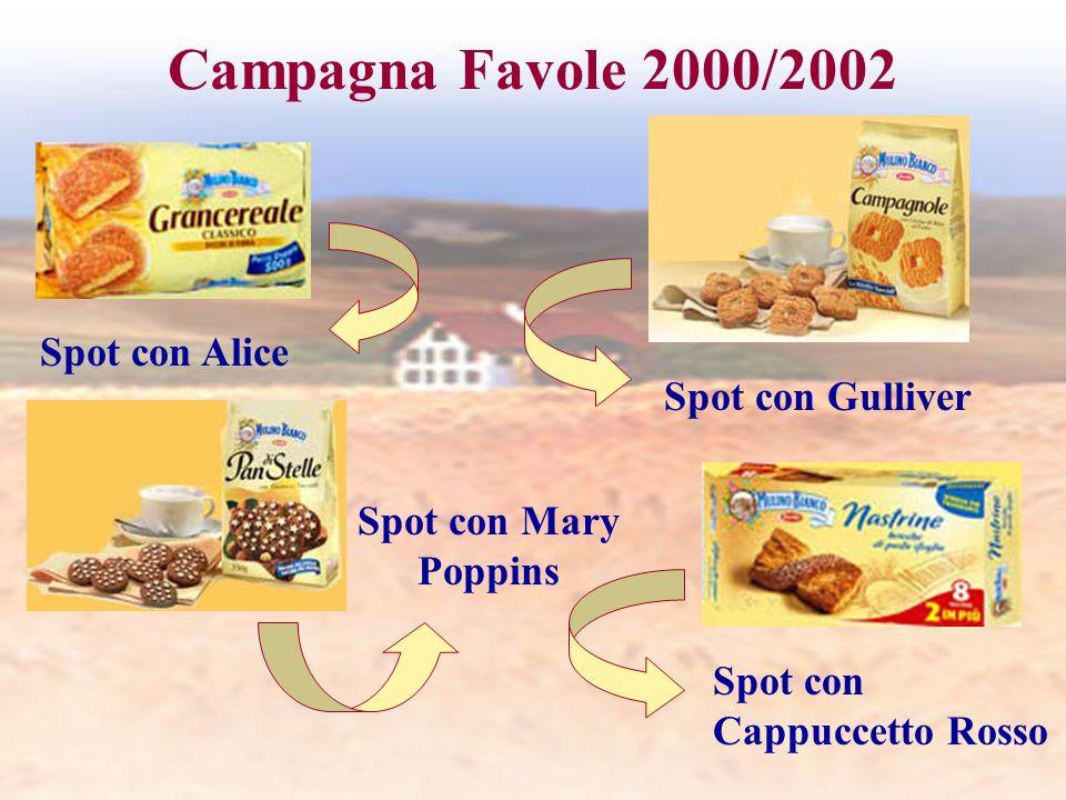 Campagna Favole 2000/2002 Spot con Gulliver Spot con Mary Poppins Spot con Alice Spot con Cappuccetto Rosso