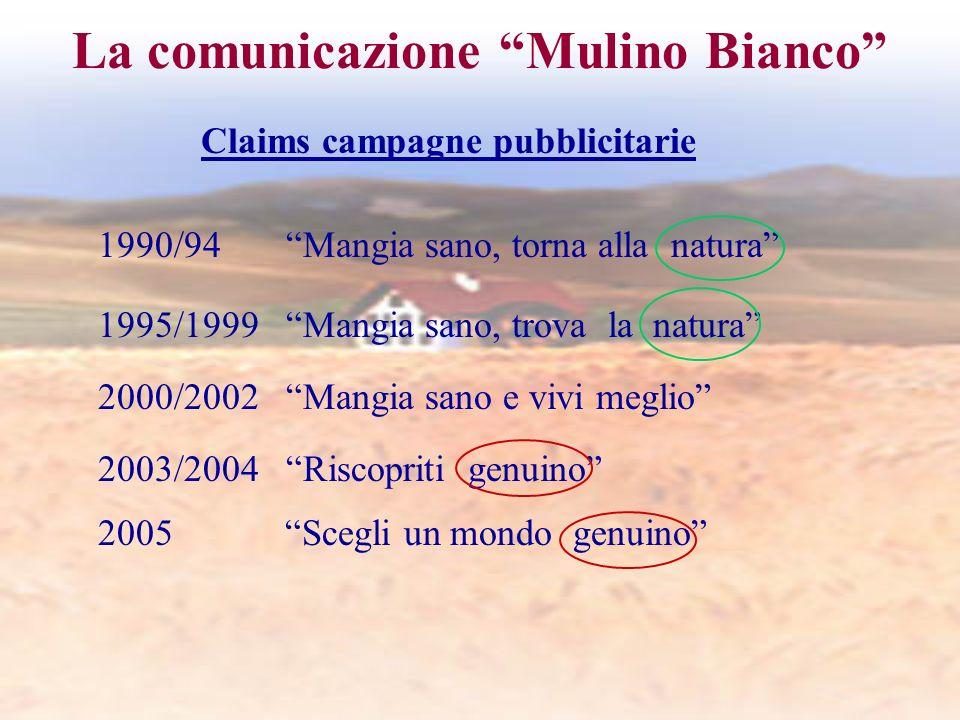 La comunicazione Mulino Bianco Claims campagne pubblicitarie 1990/94 Mangia sano, torna alla natura 1995/1999 Mangia sano, trova la natura 2000/2002 Mangia sano e vivi meglio 2003/2004 Riscopriti genuino 2005 Scegli un mondo genuino