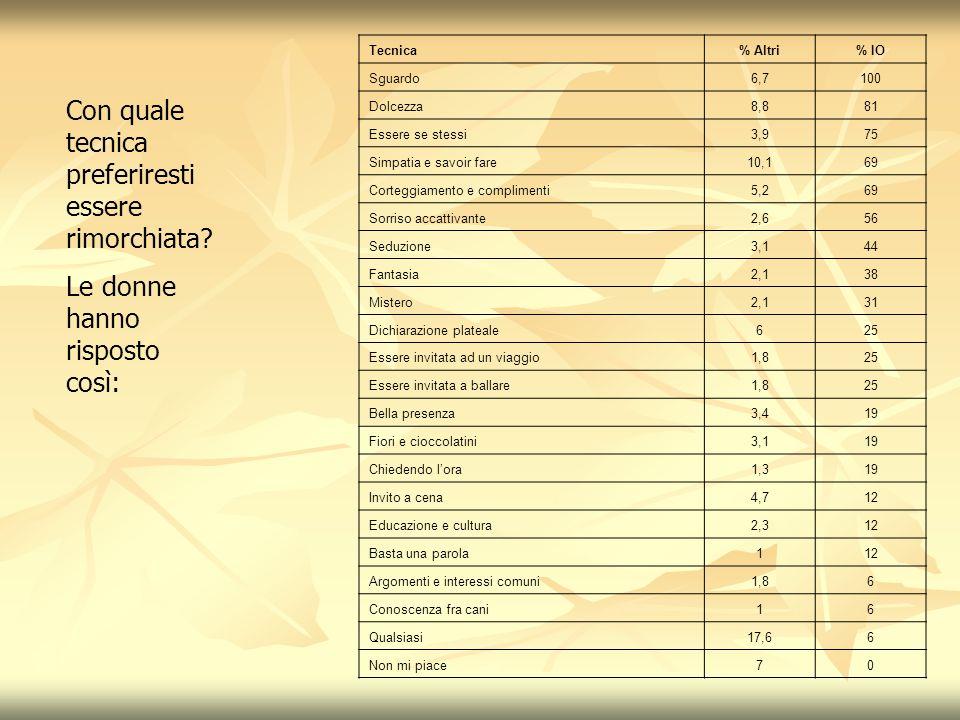Tecnica% Altri% IO Simpatia e savoir fare12,5100 Battuta scherzosa2,371 Gentilezza4,457 Complimenti (o apprezzamenti)2,357 Sguardo9,643 Essere se stessi5,243 Originalità3,943 Intrigare (Incuriosire)2,143 Soldi e bellaspetto4,428 Regalare fiori o cioccolatini1,628 Sorrisi accattivanti1,628 Invitare (per lo più a cena)5,514 Bere insieme2,114 Perseveranza e pazienza1,614 Farsi belle con la moto1,314 Chiedere uninformazione114 Rimanere indifferenti3,9 La dialettica2,9 Presentazione originale (alla James Dean p alla Di Caprio)2,6 Chiedere una sigaretta2,1 Vestire provocante1,6 Non esiste22,8 Qual è la più efficace tecnica di rimorchio.