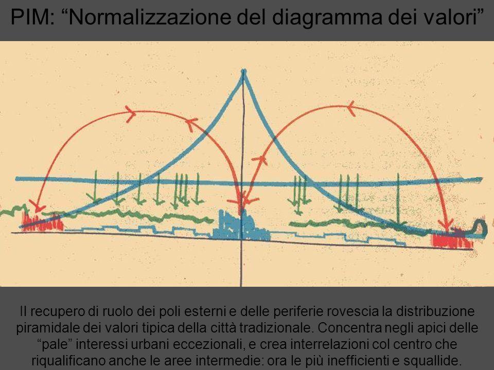 PIM: Normalizzazione del diagramma dei valori Il recupero di ruolo dei poli esterni e delle periferie rovescia la distribuzione piramidale dei valori