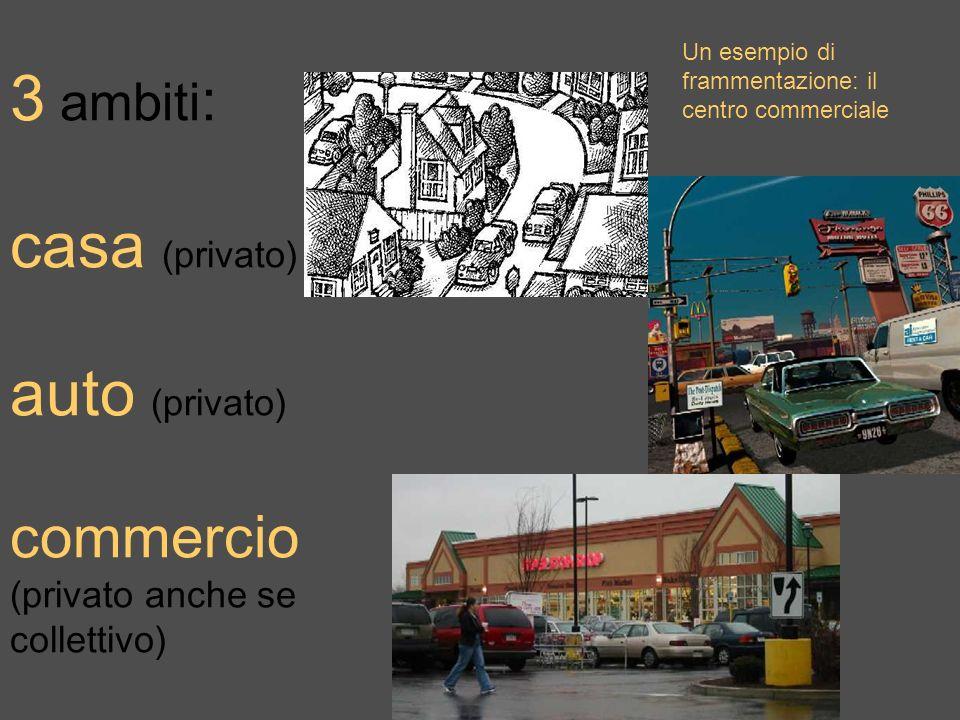 3 ambiti : casa (privato) auto (privato) commercio (privato anche se collettivo) Un esempio di frammentazione: il centro commerciale