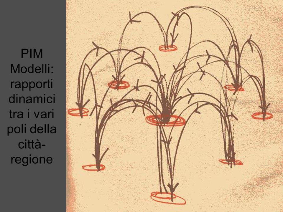 PIM Modelli: sviluppo a corona circolare Lespansione avviene lungo direttrici radiali e circolari.