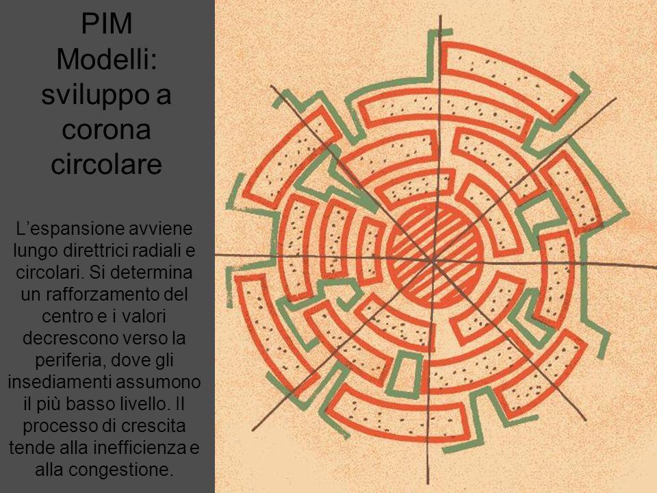 PIM Modelli: sviluppo stellare Segue le linee dei principali sistemi di comunicazione e si produce per continui urbani o formazioni a rosario, secondo le stazioni dei mezzi di trasporto pubblici.