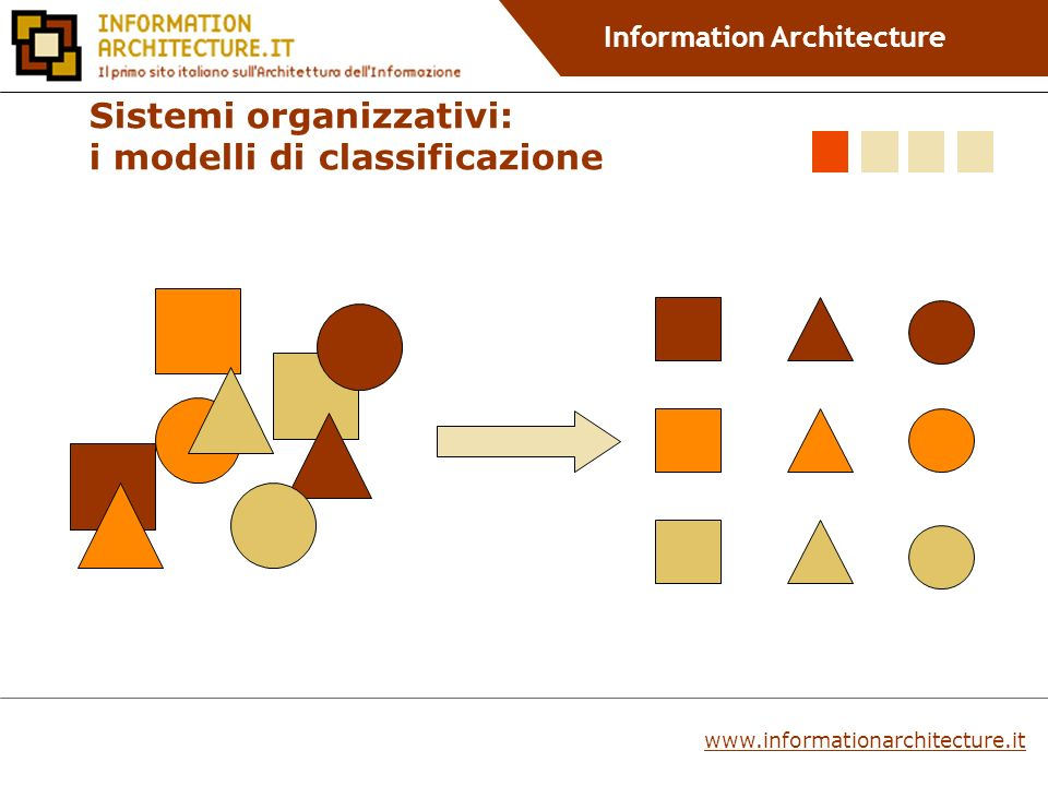 Information Architecture www.informationarchitecture.it Sistemi organizzativi: i modelli di classificazione