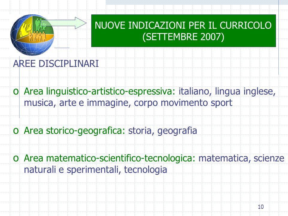 10 NUOVE INDICAZIONI PER IL CURRICOLO (SETTEMBRE 2007) AREE DISCIPLINARI o Area linguistico-artistico-espressiva: italiano, lingua inglese, musica, ar