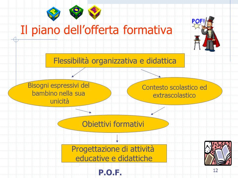 12 Il piano dellofferta formativa Flessibilità organizzativa e didattica Bisogni espressivi del bambino nella sua unicità Contesto scolastico ed extra
