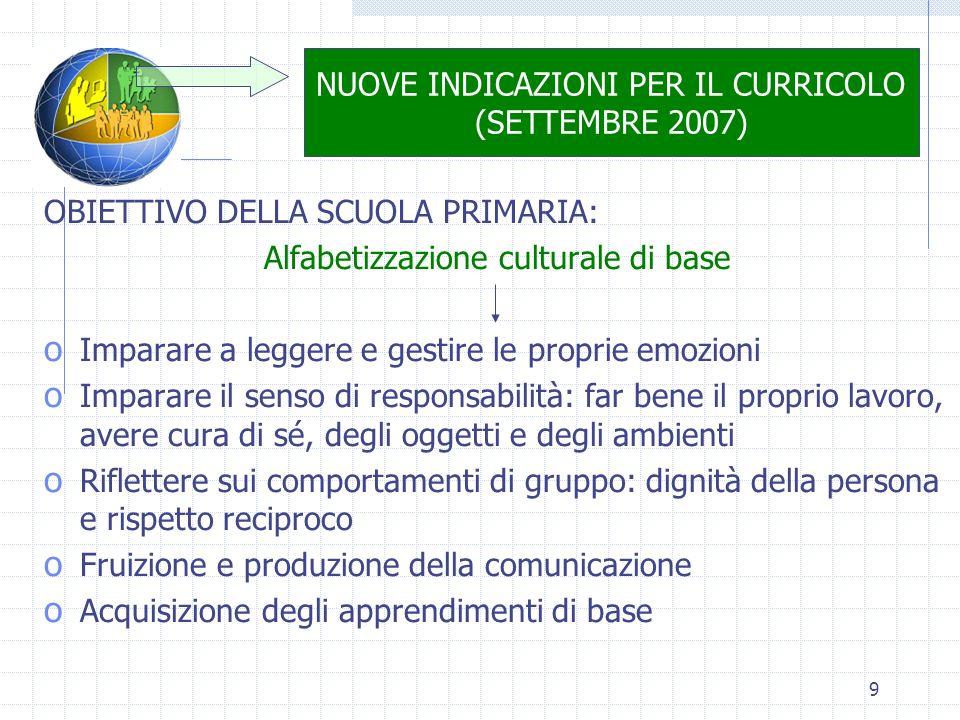 9 NUOVE INDICAZIONI PER IL CURRICOLO (SETTEMBRE 2007) OBIETTIVO DELLA SCUOLA PRIMARIA: Alfabetizzazione culturale di base o Imparare a leggere e gesti