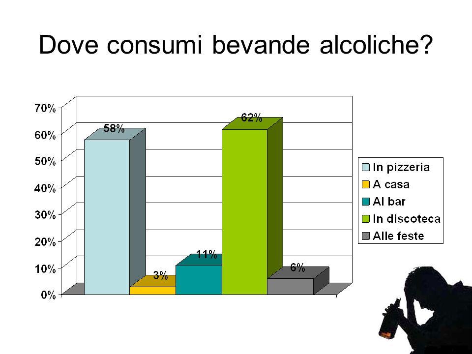 Dove consumi bevande alcoliche
