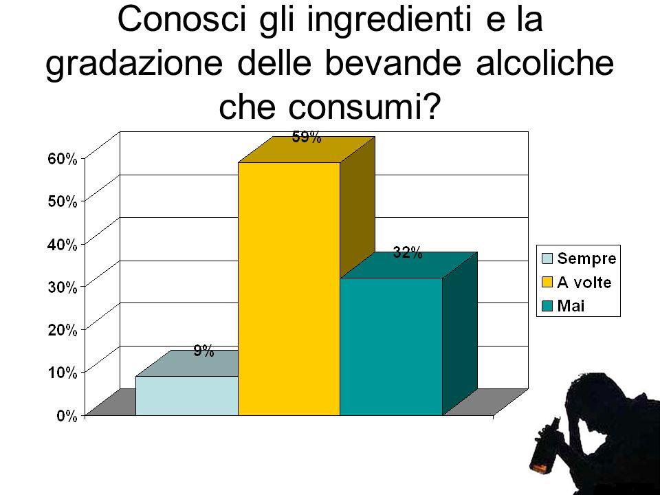 Conosci gli ingredienti e la gradazione delle bevande alcoliche che consumi