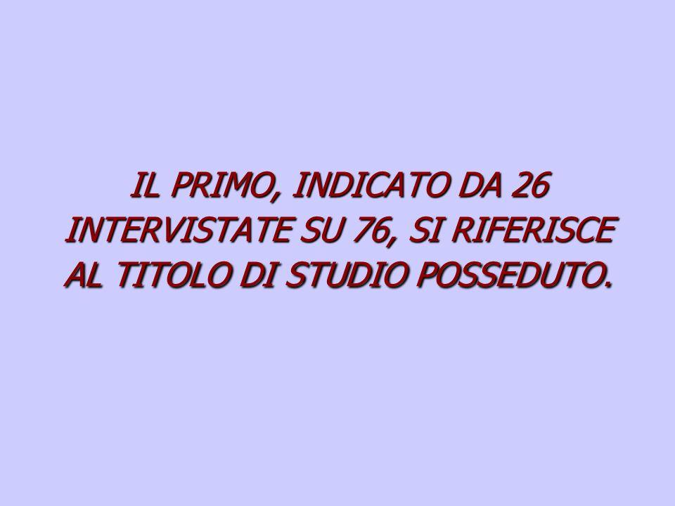 IL PRIMO, INDICATO DA 26 INTERVISTATE SU 76, SI RIFERISCE AL TITOLO DI STUDIO POSSEDUTO.