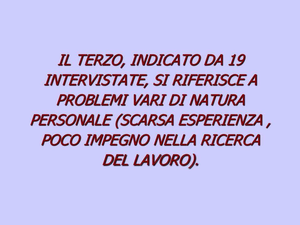 IL TERZO, INDICATO DA 19 INTERVISTATE, SI RIFERISCE A PROBLEMI VARI DI NATURA PERSONALE (SCARSA ESPERIENZA, POCO IMPEGNO NELLA RICERCA DEL LAVORO).