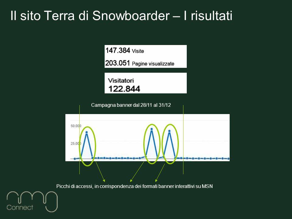 Il sito Terra di Snowboarder – I risultati Picchi di accessi, in corrispondenza dei formati banner interattivi su MSN Campagna banner dal 28/11 al 31/12