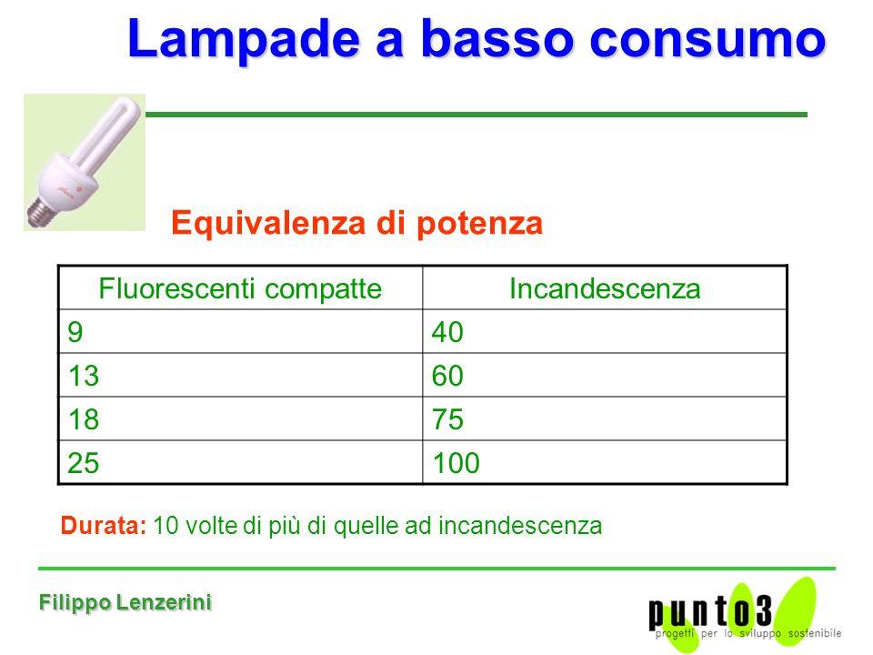 Filippo Lenzerini Lampade a basso consumo Fluorescenti compatteIncandescenza 940 1360 1875 25100 Equivalenza di potenza Durata: 10 volte di più di quelle ad incandescenza