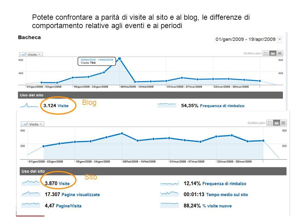 Elena Farinelli45 Potete confrontare a parità di visite al sito e al blog, le differenze di comportamento relative agli eventi e ai periodi Blog Sito