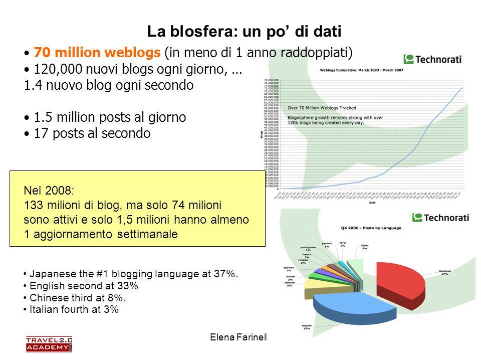 Elena Farinelli48 70 million weblogs (in meno di 1 anno raddoppiati) 120,000 nuovi blogs ogni giorno, … 1.4 nuovo blog ogni secondo 1.5 million posts