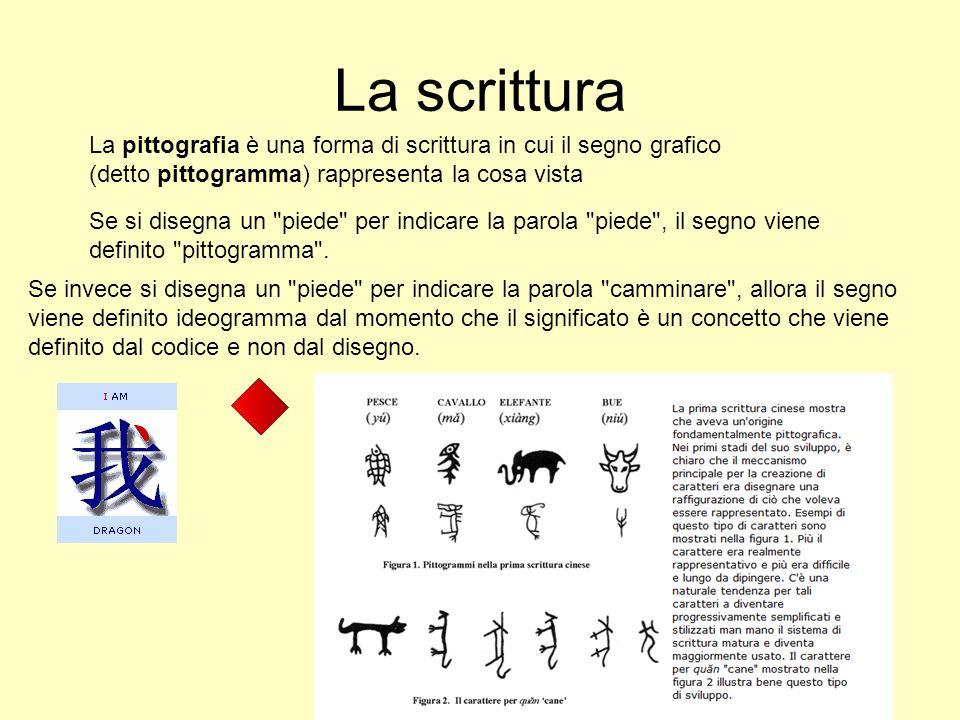 La scrittura La pittografia è una forma di scrittura in cui il segno grafico (detto pittogramma) rappresenta la cosa vista Se si disegna un