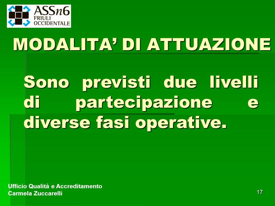 17 MODALITA DI ATTUAZIONE Ufficio Qualità e Accreditamento Carmela Zuccarelli Sono previsti due livelli di partecipazione e diverse fasi operative.